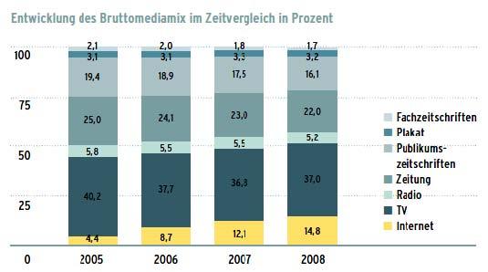 Entwicklung des Bruttomediamix im Zeitvergleich in Prozent