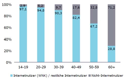 Online Penetration nach Altersgruppen